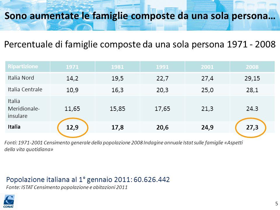 …e sono diminuite le famiglie numerose Fonti: 1971-2001 Censimento generale della popolazione 2008 Indagine annuale Istat sulle famiglie «Aspetti della vita quotidiana» Percentuale di famiglie composte da 5 o più persone sul totale delle famiglie 1971-2008 Ripartizione 19711981199120012008 Italia Nord 17,311,057,554,954,35 Italia Centrale 20,713,310,06,45,0 Italia Meridionale- insulare 29,2521,817,3511,758,8 Italia 21,514,911,37,55,9 Popolazione italiana al 1° gennaio 2011: 60.626.442 Fonte: ISTAT Censimento popolazione e abitazioni 2011 6