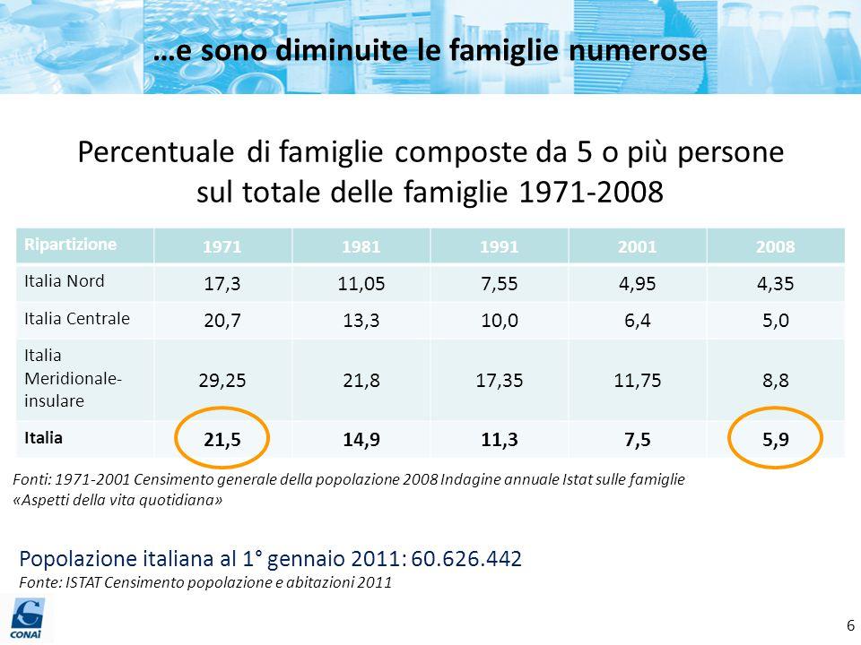 …e sono diminuite le famiglie numerose Fonti: 1971-2001 Censimento generale della popolazione 2008 Indagine annuale Istat sulle famiglie «Aspetti dell