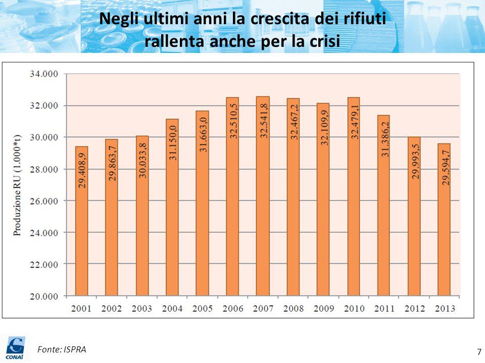 L'anno 2014 in cifre Previsioni di chiusura Fonte: CONAI - Consorzi di Filiera 38 Immesso al consumo: 11,5 milioni di ton Rifiuti di imballaggi a riciclo: 7,8 milioni di ton (67,9%) +2,1% Rifiuti di imballaggi recuperati: 9,0 milioni di ton (77,7%) +1,9% Rifiuti di imballaggi da RD gestiti: 3,6 milioni di ton +5,3% +1,8%