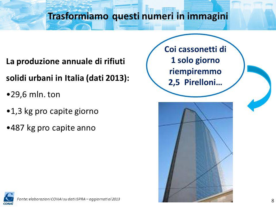 Trasformiamo questi numeri in immagini La produzione annuale di rifiuti solidi urbani in Italia (dati 2013): 29,6 mln. ton 1,3 kg pro capite giorno 48