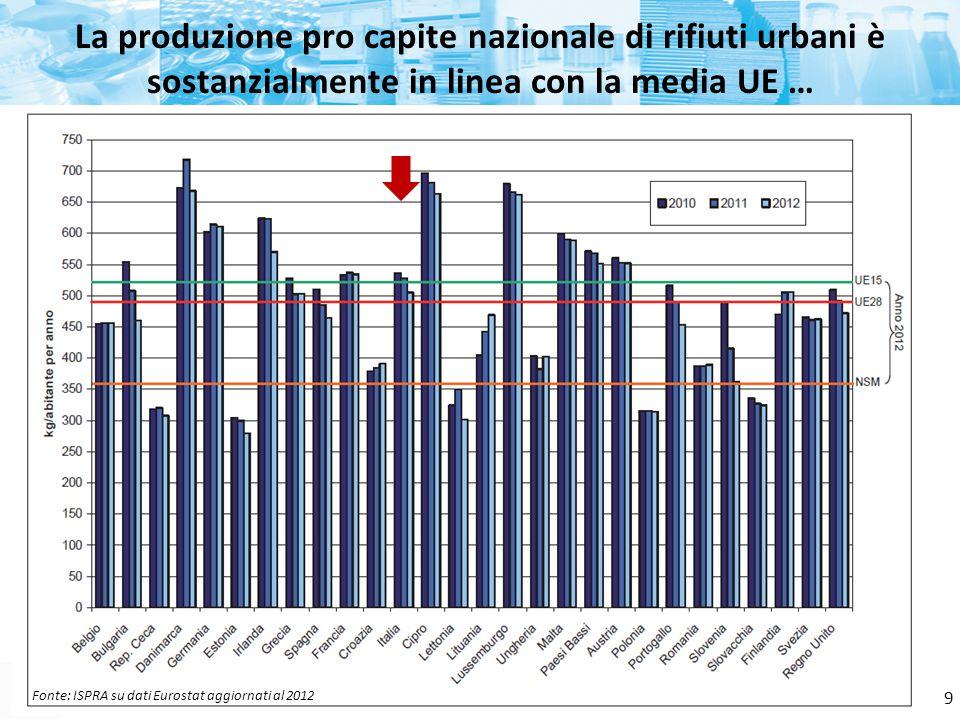 Fonte: ISPRA La produzione pro capite nazionale di rifiuti urbani è sostanzialmente in linea con la media UE … 9 Fonte: ISPRA su dati Eurostat aggiorn