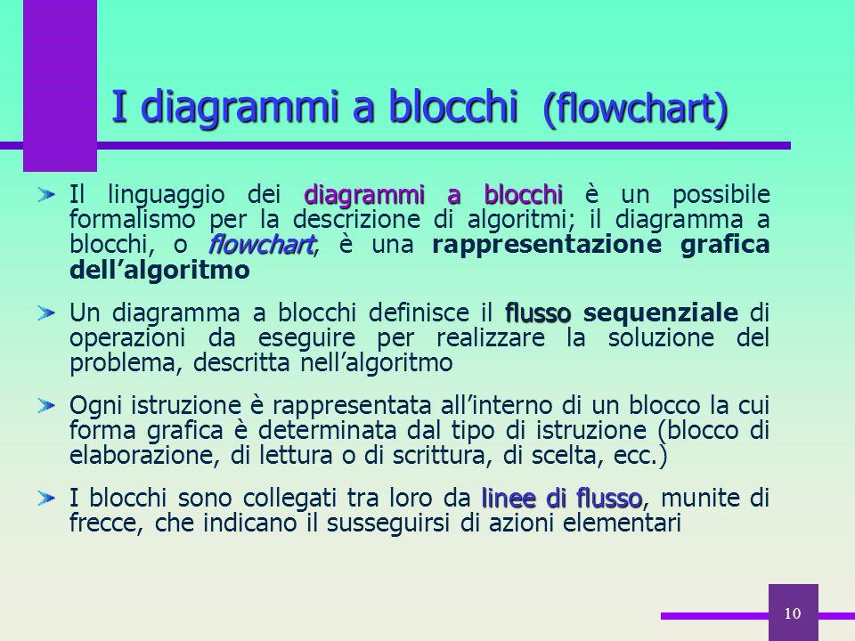 10 I diagrammi a blocchi (flowchart) diagrammi a blocchi flowchart Il linguaggio dei diagrammi a blocchi è un possibile formalismo per la descrizione