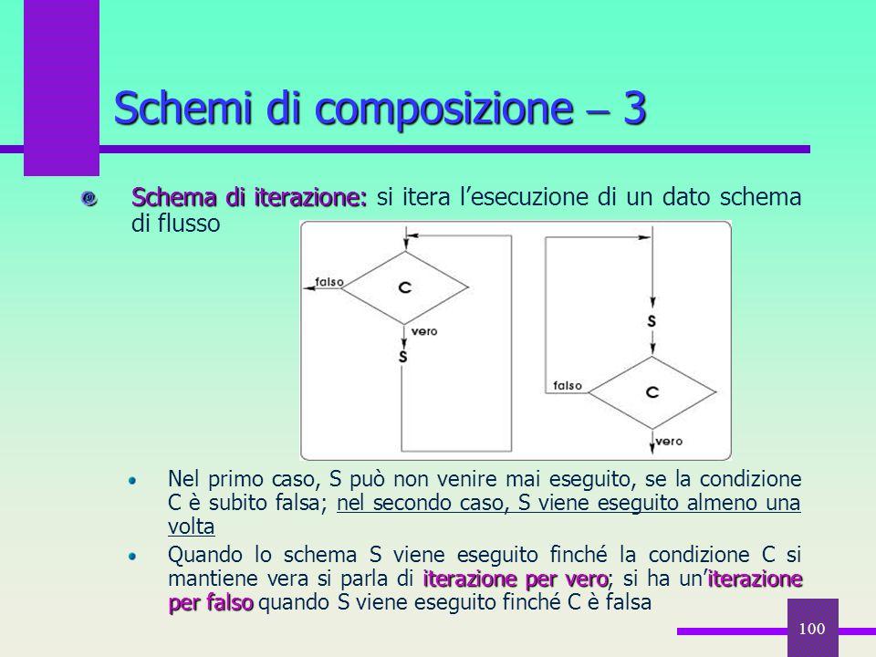 100 Schema di iterazione: Schema di iterazione: si itera l'esecuzione di un dato schema di flusso Nel primo caso, S può non venire mai eseguito, se la