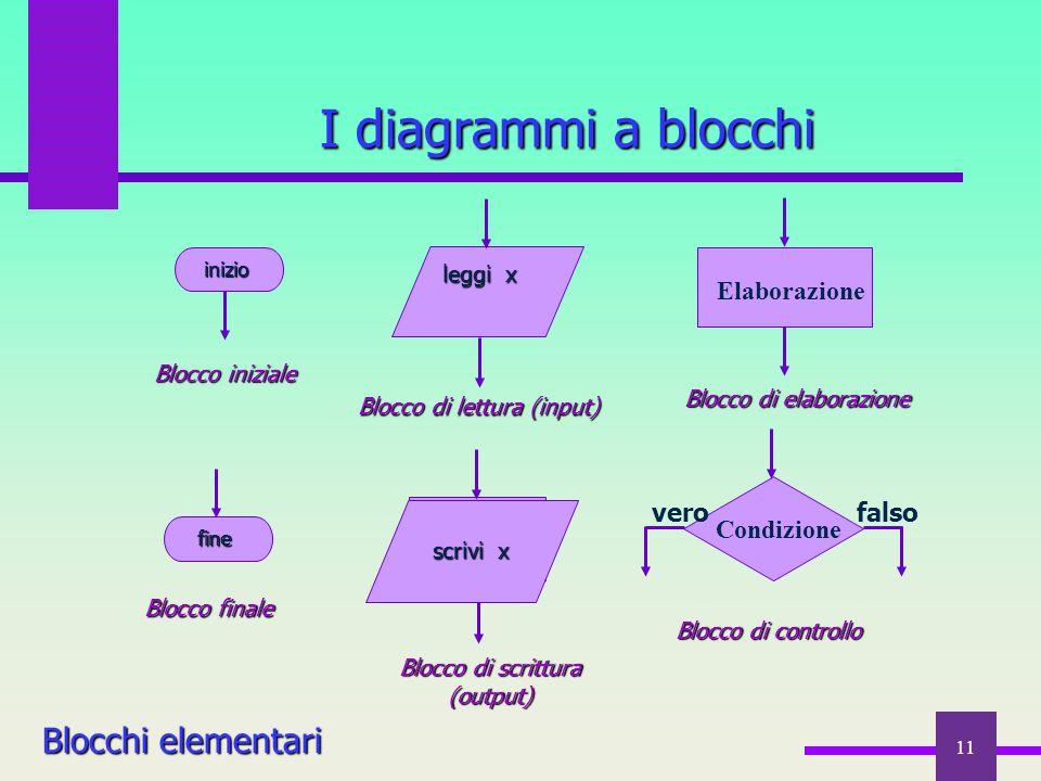 11 I diagrammi a blocchi Blocchi elementari Blocco di lettura (input) leggi x leggi x inizio inizio Blocco iniziale Blocco di elaborazione fine fine B