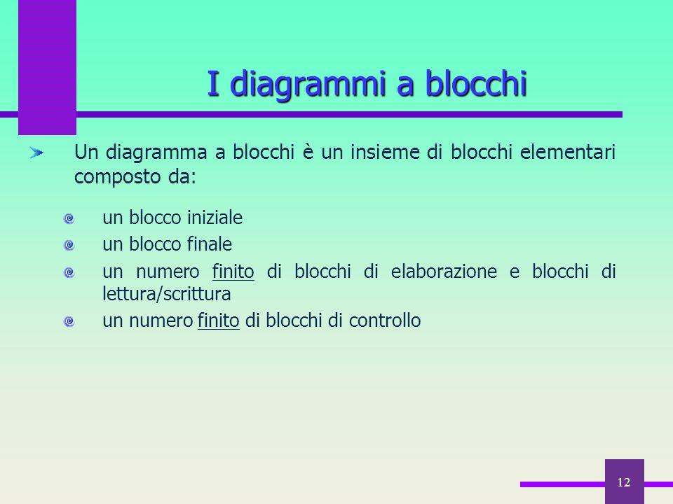 12 Un diagramma a blocchi è un insieme di blocchi elementari composto da: un blocco iniziale un blocco finale un numero finito di blocchi di elaborazi
