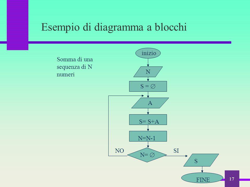 17 Esempio di diagramma a blocchi N S =  A S= S+A N=N-1 N=  S FINE SINO inizio Somma di una sequenza di N numeri