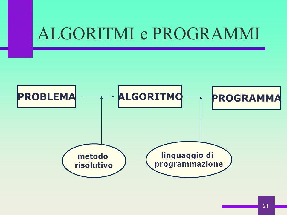 21 ALGORITMI e PROGRAMMI PROBLEMAALGORITMO PROGRAMMA metodo risolutivo linguaggio di programmazione