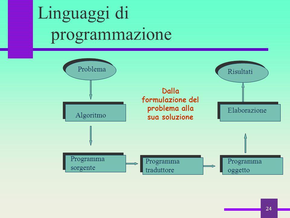 24 Linguaggi di programmazione Problema Algoritmo Programma sorgente Programma traduttore Programma oggetto Elaborazione Risultati Dalla formulazione