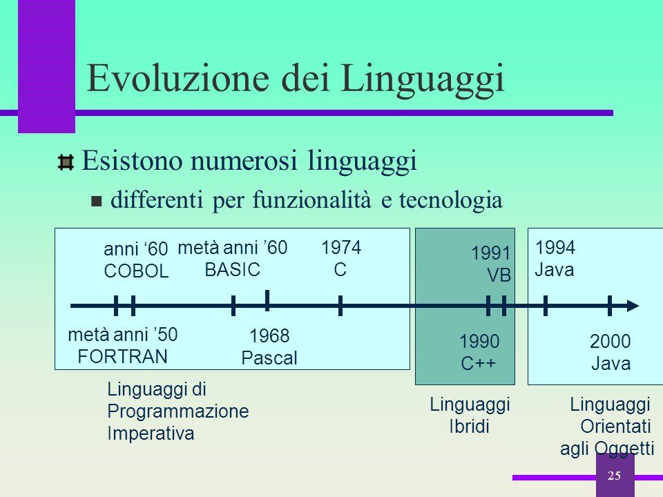 25 Linguaggi Orientati agli Oggetti Linguaggi Ibridi Linguaggi di Programmazione Imperativa Evoluzione dei Linguaggi Esistono numerosi linguaggi diffe