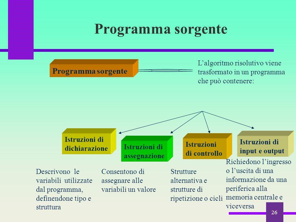 26 Programma sorgente L'algoritmo risolutivo viene trasformato in un programma che può contenere: Istruzioni di dichiarazione Istruzioni di assegnazio