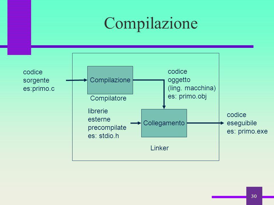 30 Compilazione codice sorgente es:primo.c Collegamento codice oggetto (ling. macchina) es: primo.obj librerie esterne precompilate es: stdio.h Compil
