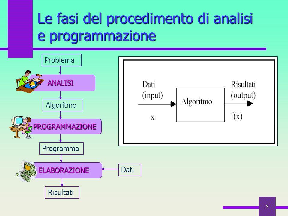 5 Le fasi del procedimento di analisi e programmazione Risultati Problema ANALISI ELABORAZIONE ELABORAZIONE Dati PROGRAMMAZIONE PROGRAMMAZIONE Algorit