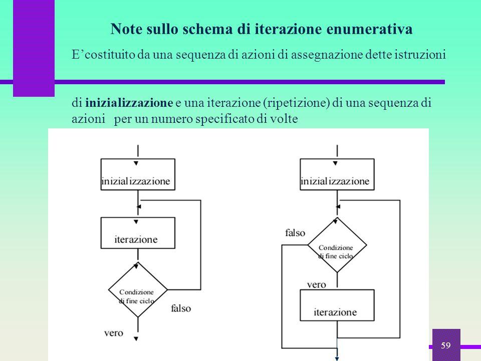 59 Note sullo schema di iterazione enumerativa E'costituito da una sequenza di azioni di assegnazione dette istruzioni di inizializzazione e una itera
