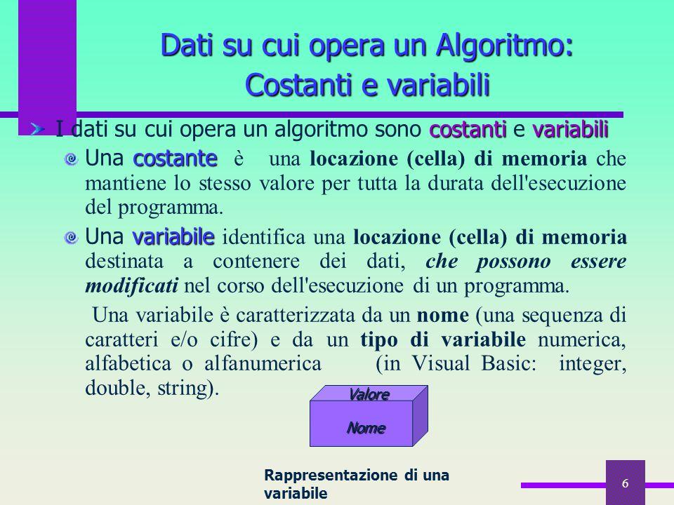 6 Dati su cui opera un Algoritmo: Costanti e variabili costantivariabili I dati su cui opera un algoritmo sono costanti e variabili costante Una costa