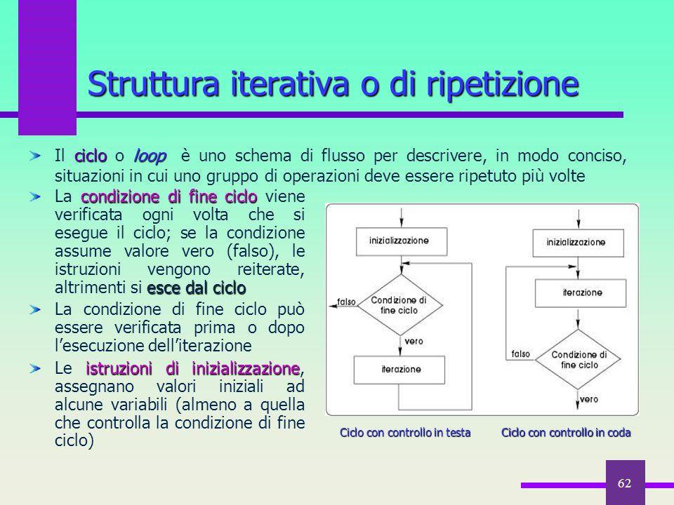 62 cicloloop Il ciclo o loop è uno schema di flusso per descrivere, in modo conciso, situazioni in cui uno gruppo di operazioni deve essere ripetuto p