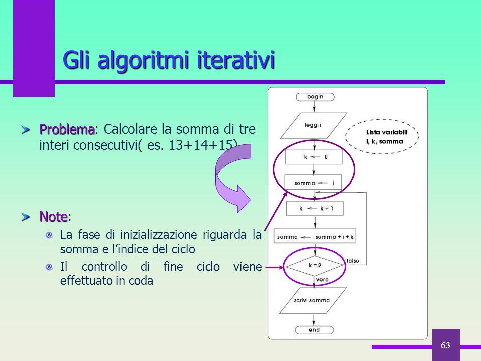 63 Gli algoritmi iterativi Problema Problema: Calcolare la somma di tre interi consecutivi( es. 13+14+15) Note Note: La fase di inizializzazione rigua
