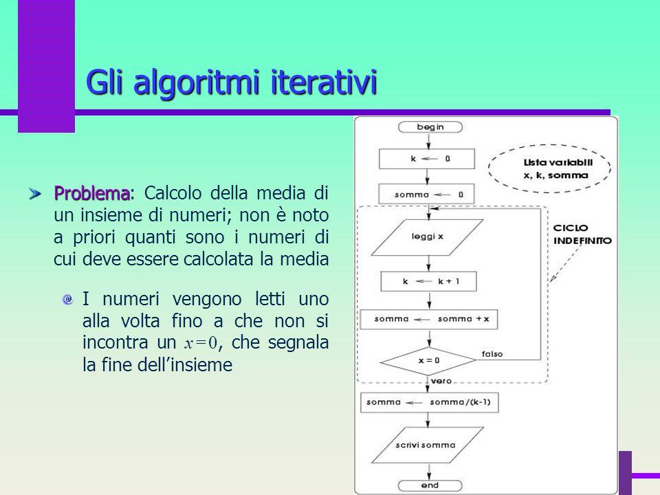 66 Gli algoritmi iterativi Problema Problema: Calcolo della media di un insieme di numeri; non è noto a priori quanti sono i numeri di cui deve essere