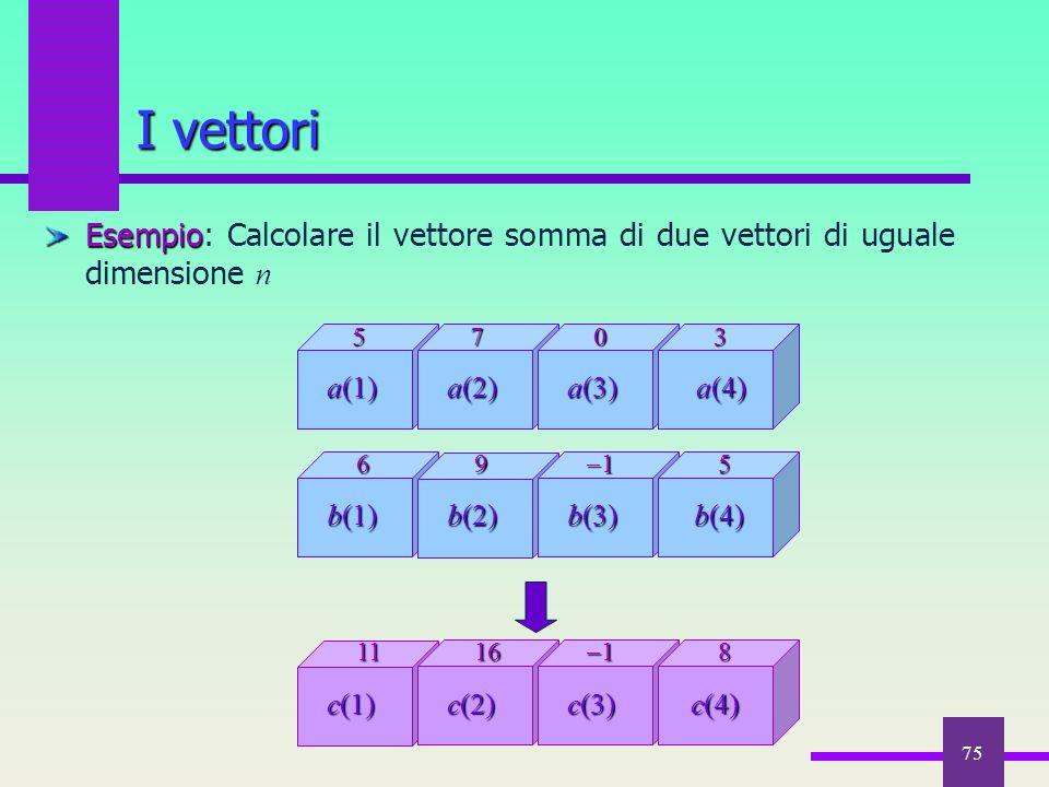 75 I vettori Esempio Esempio: Calcolare il vettore somma di due vettori di uguale dimensione n a(4) a(1) a(2) a(3) 3570 b(4) b(1) b(2) b(3) 569 111