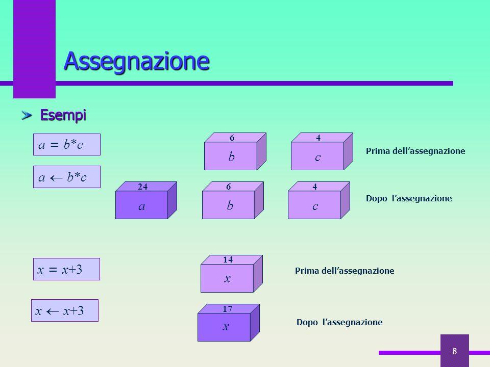 8 Esempi Assegnazione x  x+3 c 4 x 14 x 17 Dopo l'assegnazione Prima dell'assegnazione a  b*ca  b*c b 6 4 c a 24 b 6 Dopo l'assegnazione a = b*c x