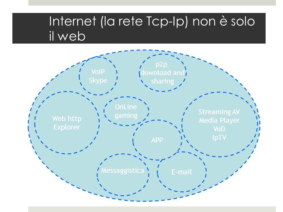 Internet (la rete Tcp-Ip) non è solo il web Web http Explorer E-mail Messaggistica p2p download and sharing Streaming AV Media Player VoD IpTV VoIP Skype OnLine gaming APP