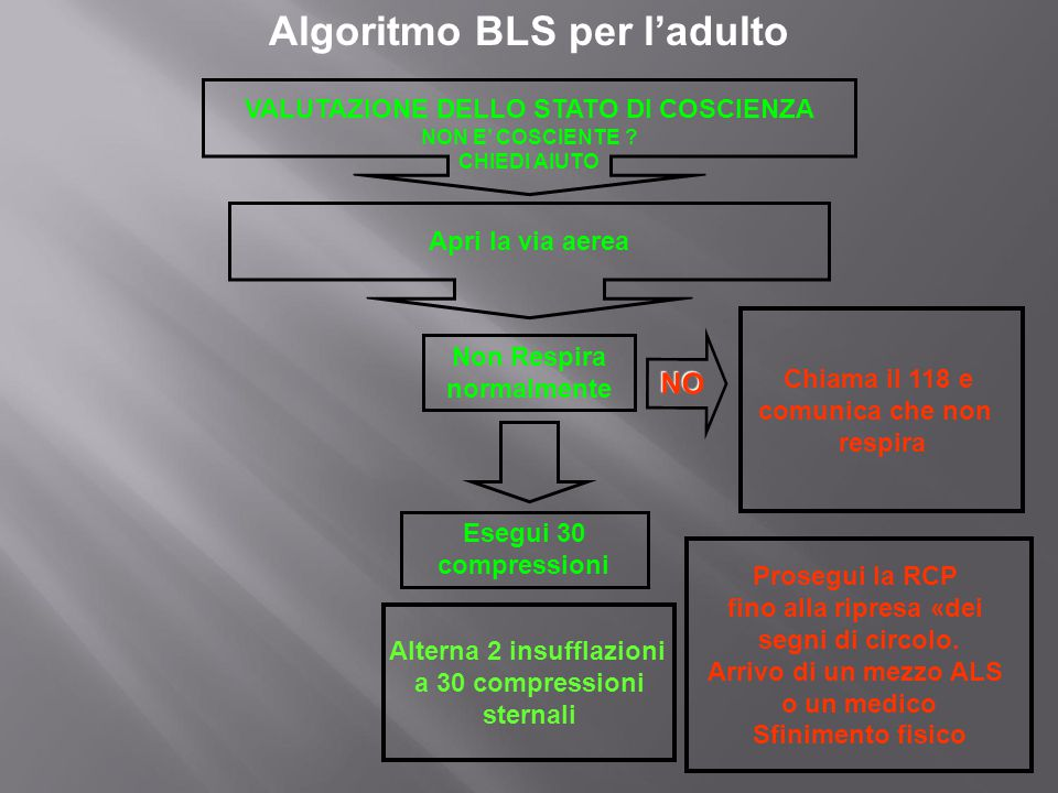 Algoritmo BLS per l'adulto Chiama il 118 e comunica che non respira Alterna 2 insufflazioni a 30 compressioni sternali VALUTAZIONE DELLO STATO DI COSC