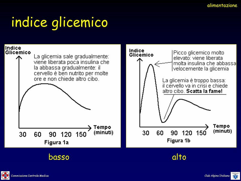 Commissione Centrale Medica Club Alpino Italiano indice glicemico alimentazione bassoalto