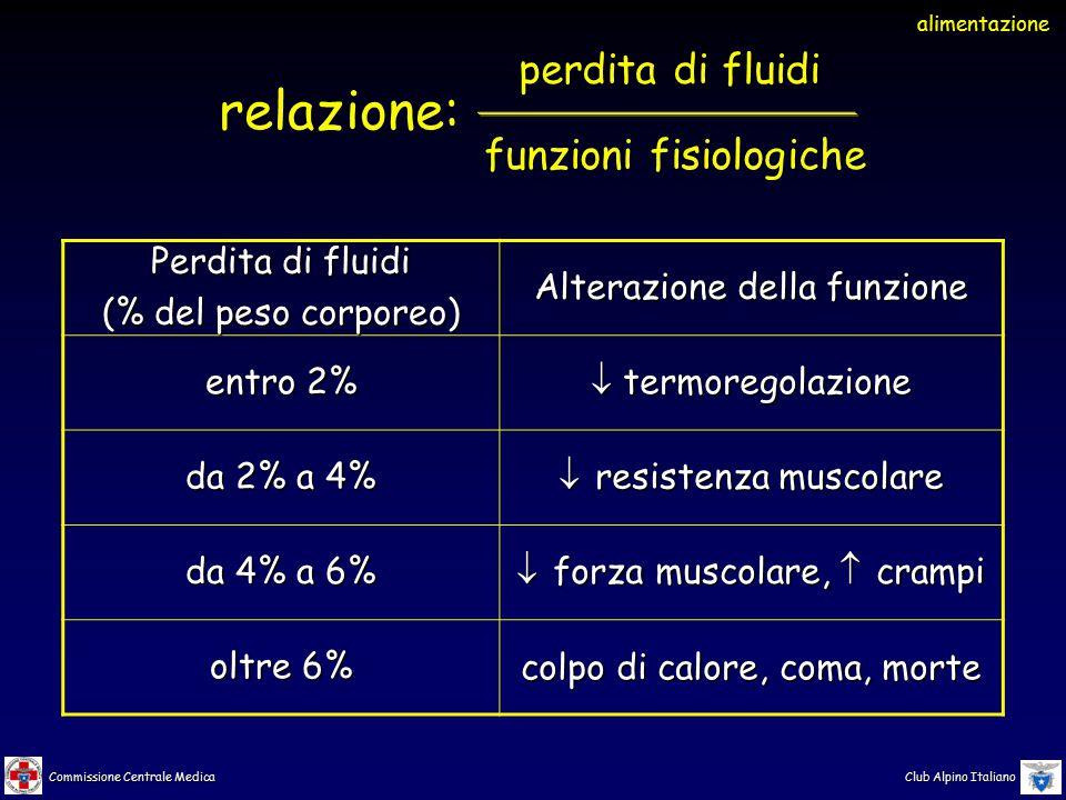 Commissione Centrale Medica Club Alpino Italiano perdita di fluidi funzioni fisiologiche relazione: Perdita di fluidi (% del peso corporeo) Alterazion