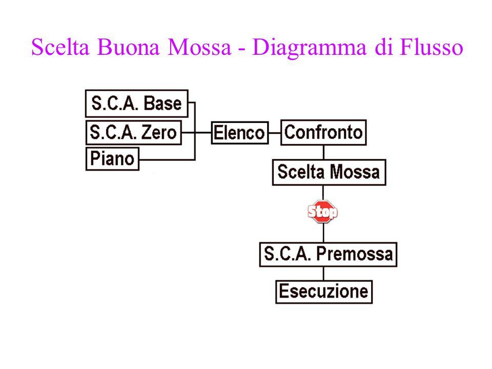 Scelta Buona Mossa - Diagramma di Flusso