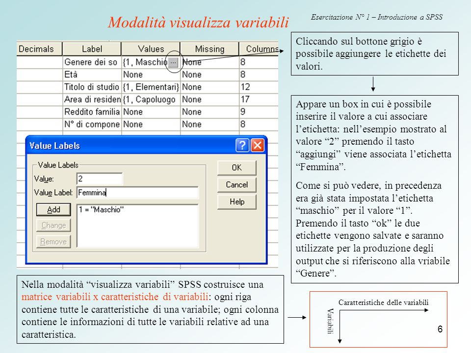 6 Esercitazione N° 1 – Introduzione a SPSS Cliccando sul bottone grigio è possibile aggiungere le etichette dei valori. Appare un box in cui è possibi