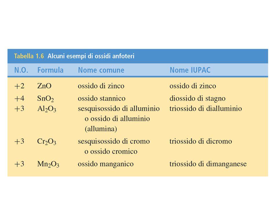 Ossidi acidi o anidridi