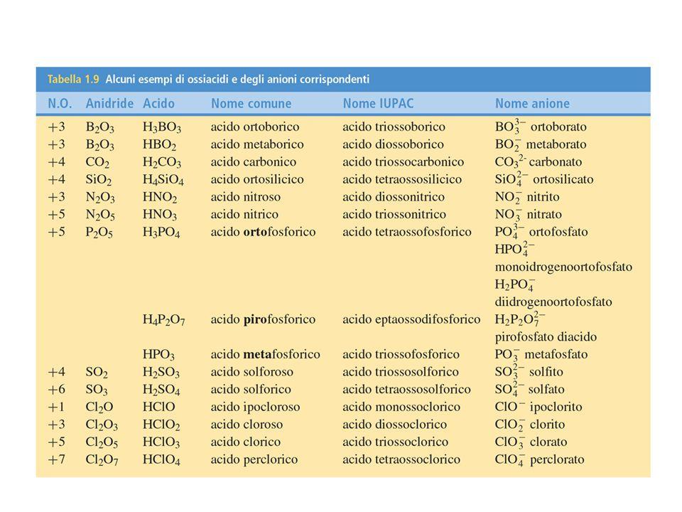 Acidi meta, orto e piro Talvolta può essere necessario distinguere il diverso grado di idratazione di un ossiacido, ovvero il diverso contenuto di molecole d acqua.