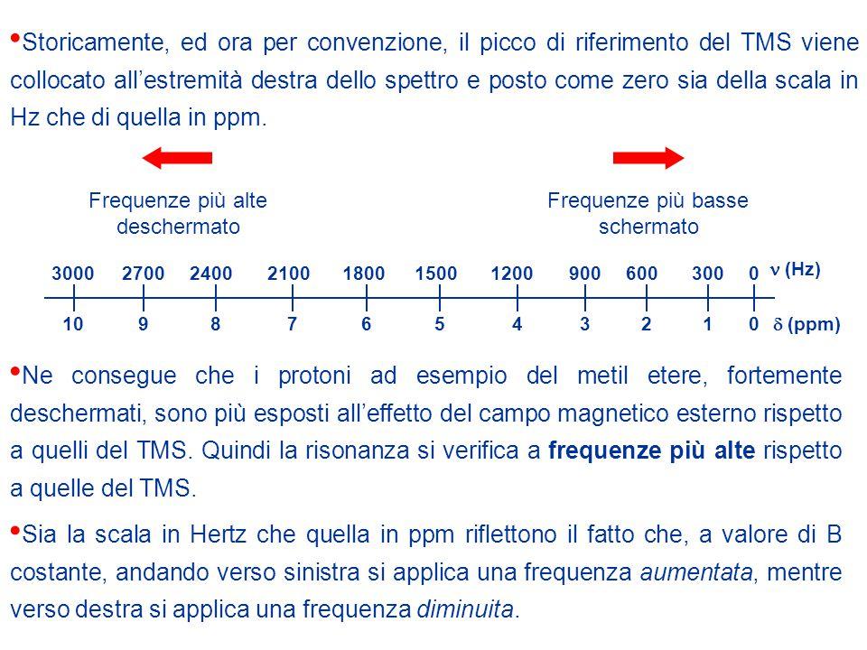 Storicamente, ed ora per convenzione, il picco di riferimento del TMS viene collocato all'estremità destra dello spettro e posto come zero sia della scala in Hz che di quella in ppm.