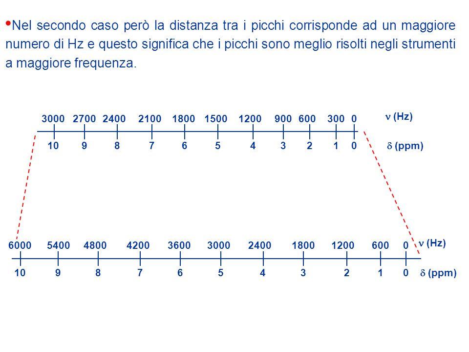 Nel secondo caso però la distanza tra i picchi corrisponde ad un maggiore numero di Hz e questo significa che i picchi sono meglio risolti negli strumenti a maggiore frequenza.