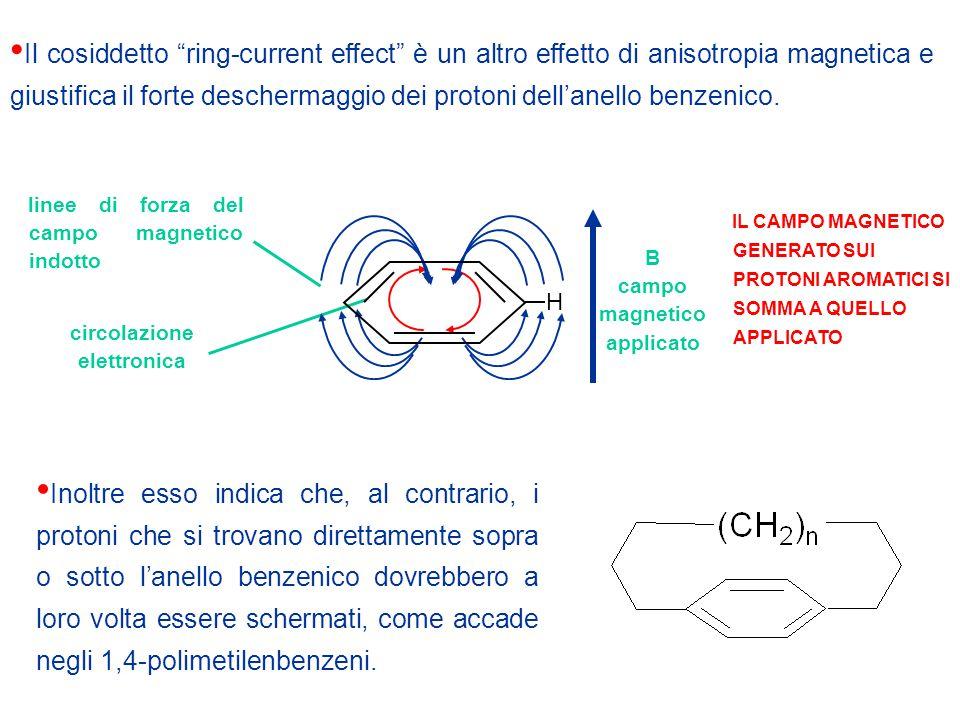 Il cosiddetto ring-current effect è un altro effetto di anisotropia magnetica e giustifica il forte deschermaggio dei protoni dell'anello benzenico.