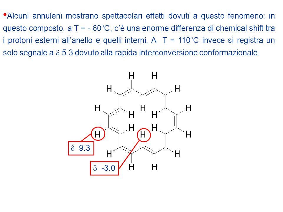 Alcuni annuleni mostrano spettacolari effetti dovuti a questo fenomeno: in questo composto, a T = - 60°C, c'è una enorme differenza di chemical shift tra i protoni esterni all'anello e quelli interni.