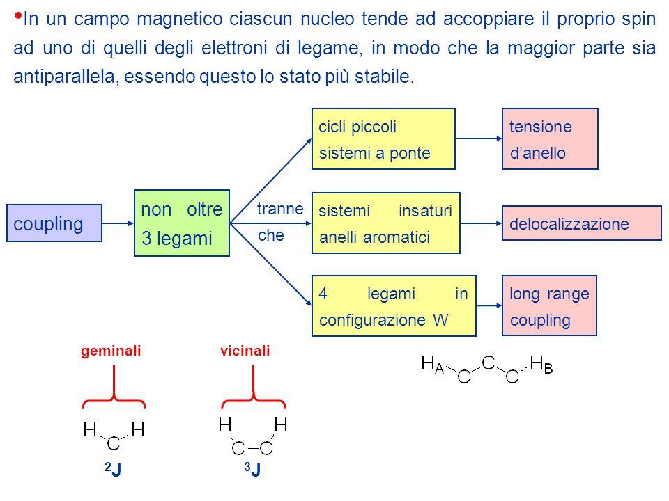 In un campo magnetico ciascun nucleo tende ad accoppiare il proprio spin ad uno di quelli degli elettroni di legame, in modo che la maggior parte sia antiparallela, essendo questo lo stato più stabile.