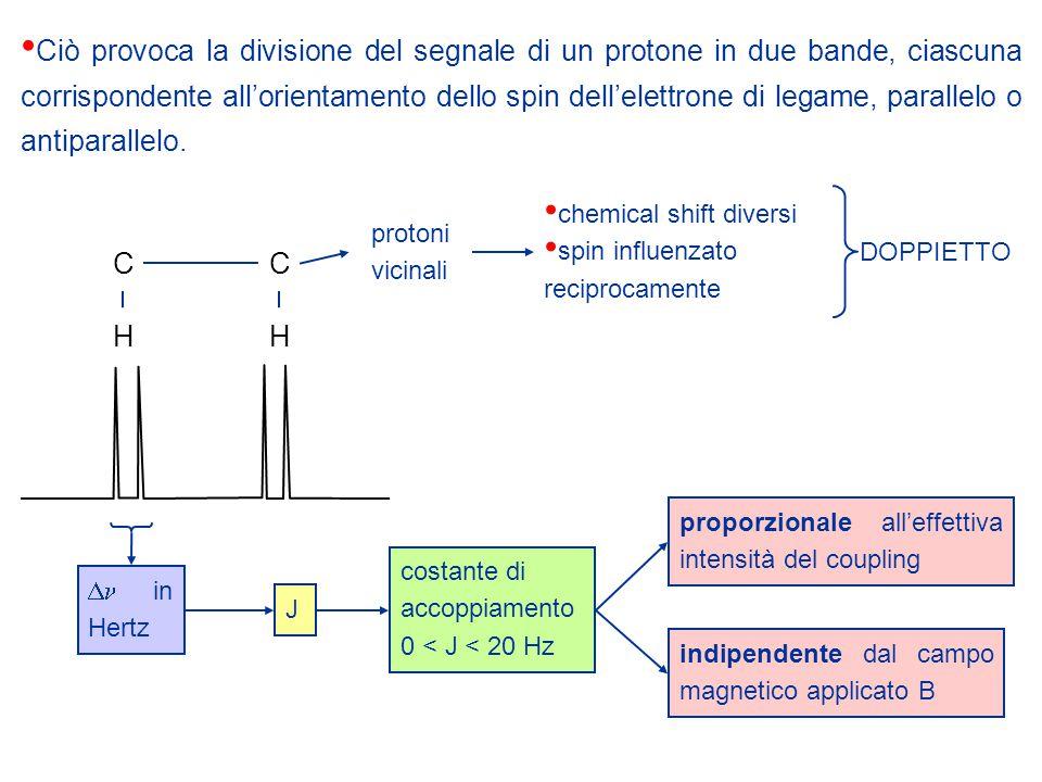CC HH chemical shift diversi spin influenzato reciprocamente DOPPIETTO protoni vicinali  in Hertz indipendente dal campo magnetico applicato B Jcostante di accoppiamento 0 < J < 20 Hz proporzionale all'effettiva intensità del coupling Ciò provoca la divisione del segnale di un protone in due bande, ciascuna corrispondente all'orientamento dello spin dell'elettrone di legame, parallelo o antiparallelo.