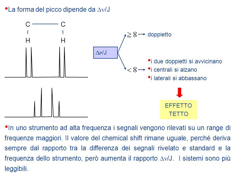 CC HH  /J La forma del picco dipende da  /J doppietto i due doppietti si avvicinano i centrali si alzano i laterali si abbassano EFFETTO TETTO In uno strumento ad alta frequenza i segnali vengono rilevati su un range di frequenze maggiori.