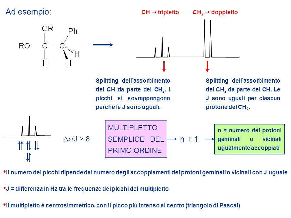 Ad esempio: Splitting dell'assorbimento del CH da parte del CH 2.