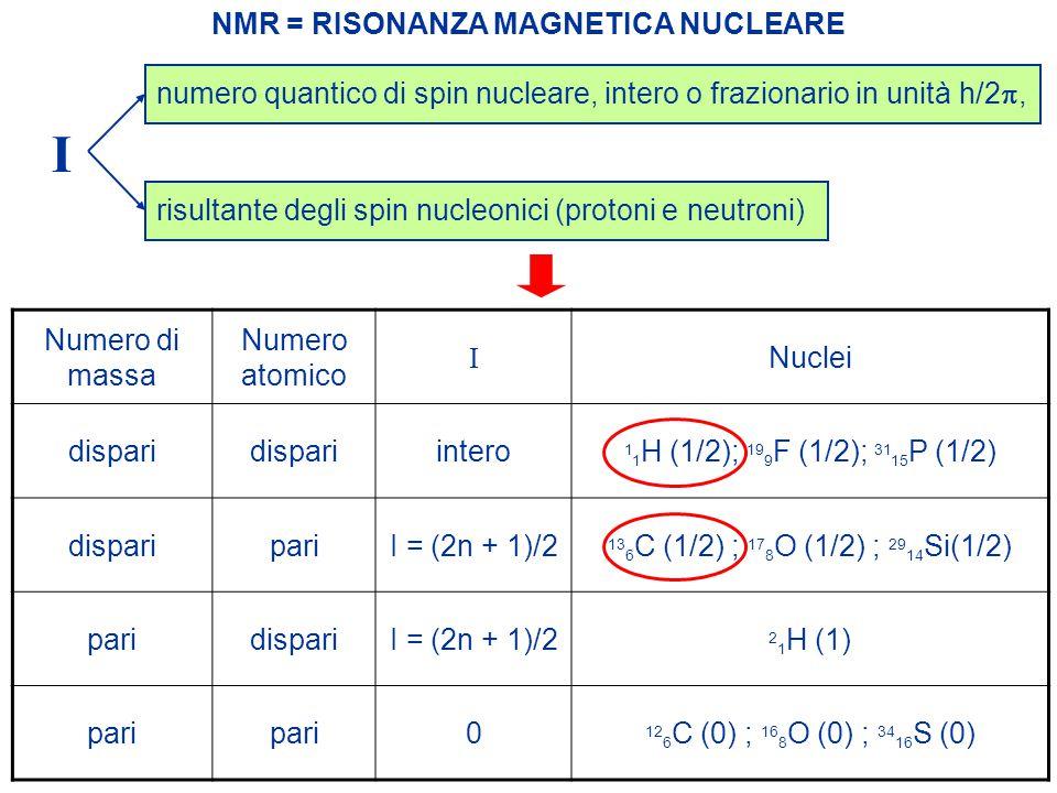 NMR = RISONANZA MAGNETICA NUCLEARE I numero quantico di spin nucleare, intero o frazionario in unità h/2 , risultante degli spin nucleonici (protoni e neutroni) Numero di massa Numero atomico I Nuclei dispari intero 1 1 H (1/2); 19 9 F (1/2); 31 15 P (1/2) disparipariI = (2n + 1)/2 13 6 C (1/2) ; 17 8 O (1/2) ; 29 14 Si(1/2) paridispariI = (2n + 1)/2 2 1 H (1) pari 0 12 6 C (0) ; 16 8 O (0) ; 34 16 S (0)
