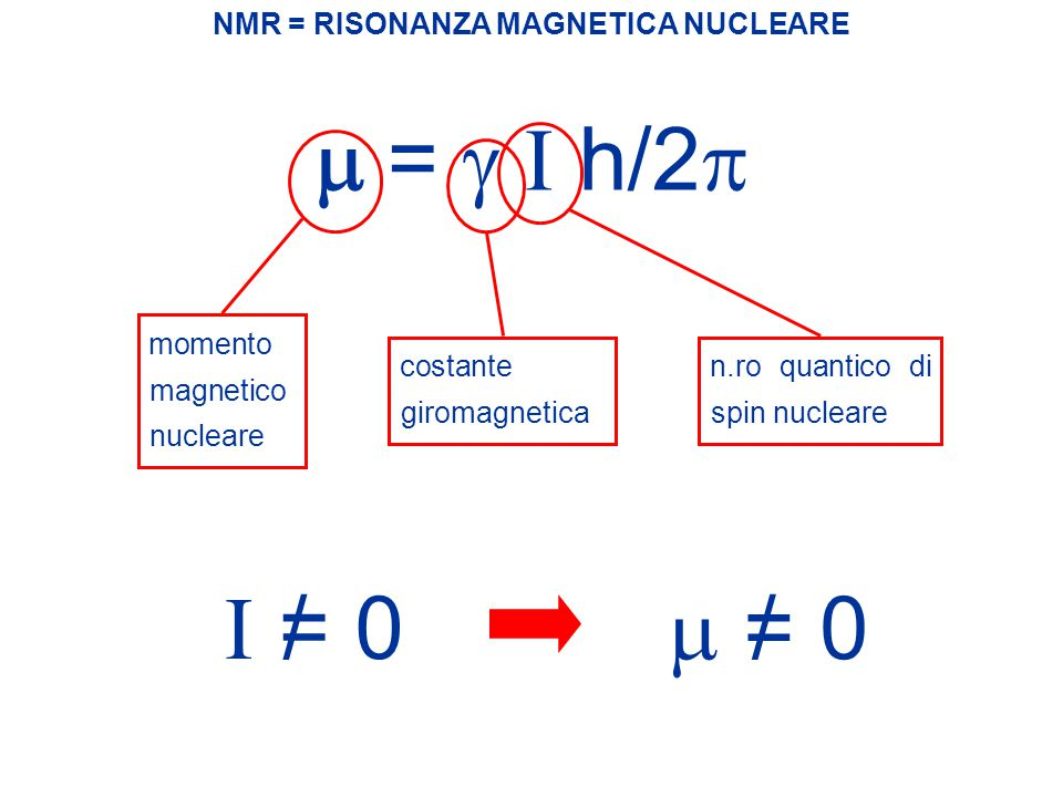 I 1H1H 13 C I = 1/2    = -1/2    = +1/2 NMR = RISONANZA MAGNETICA NUCLEARE n.ro totale m di stati di spin che un nucleo può assumere m = 2 I + 1m = 2 x 1/2 + 1=2 2 stati di spin Se B = 0  e  degeneri   E = 0 Se B = 0/  e    E = 0/