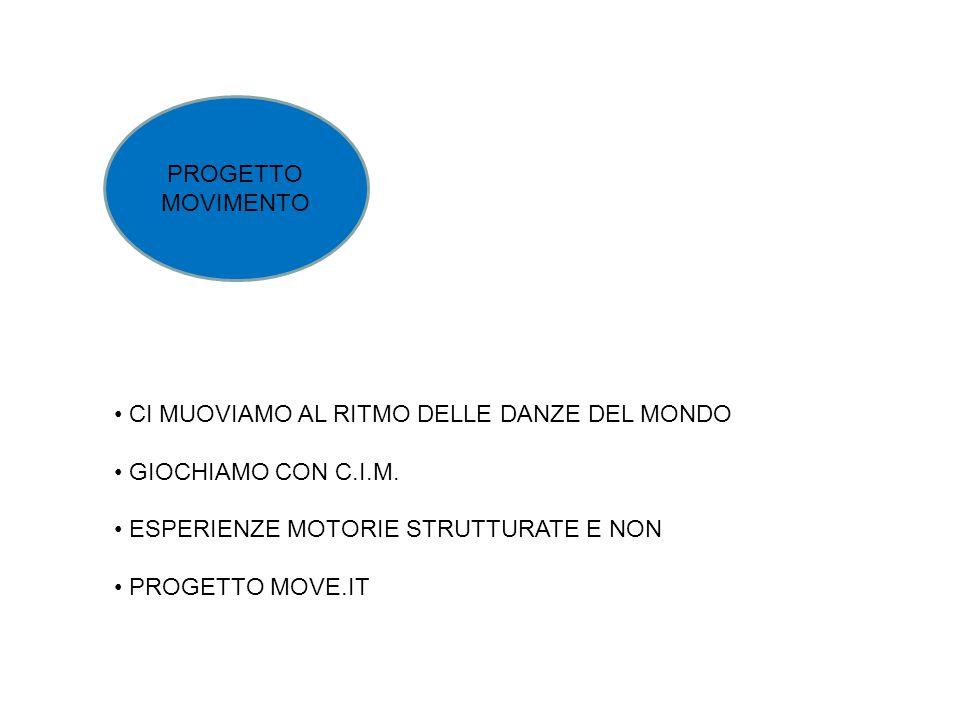 PROGETTO MOVIMENTO CI MUOVIAMO AL RITMO DELLE DANZE DEL MONDO GIOCHIAMO CON C.I.M. ESPERIENZE MOTORIE STRUTTURATE E NON PROGETTO MOVE.IT