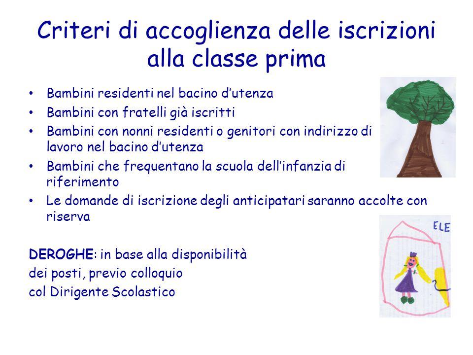 Criteri di accoglienza delle iscrizioni alla classe prima Bambini residenti nel bacino d'utenza Bambini con fratelli già iscritti Bambini con nonni re
