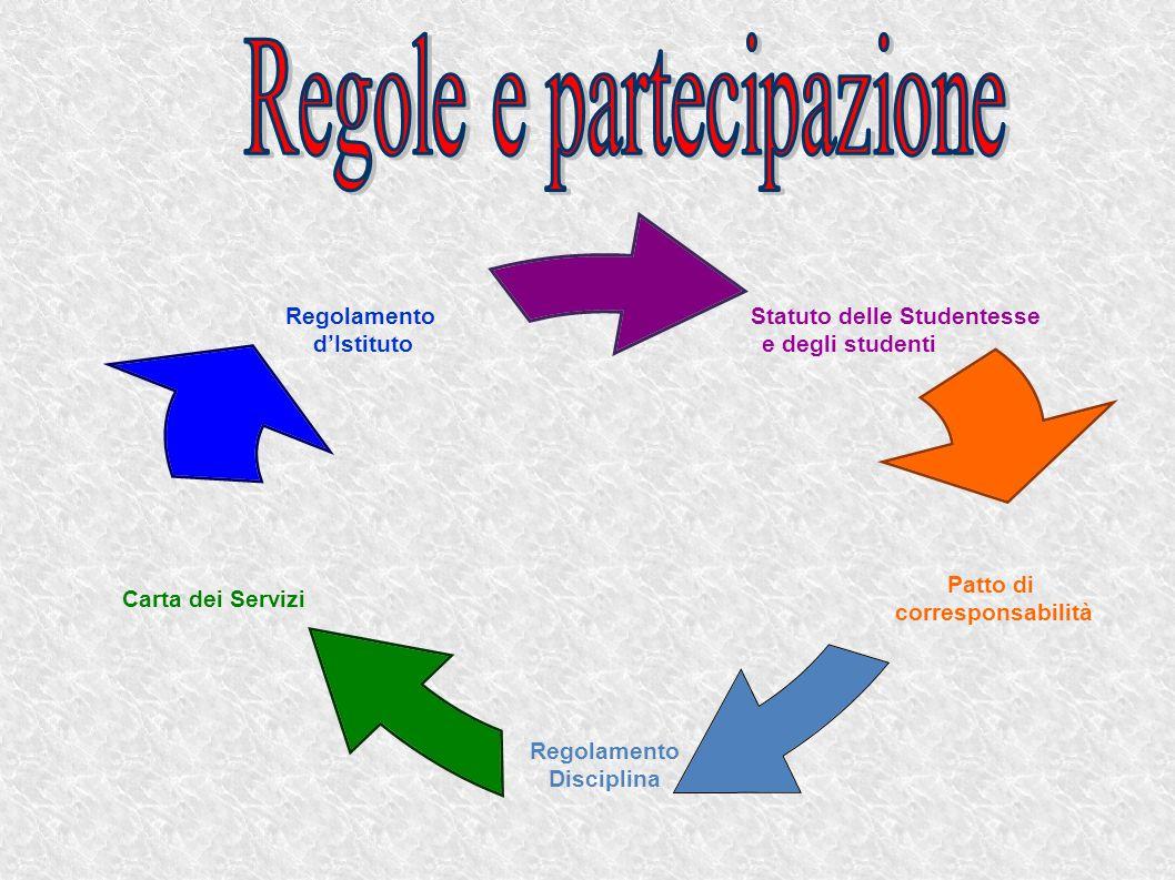 Statuto delle Studentesse e degli studenti Patto di corresponsabilità Regolamento Disciplina Carta dei Servizi Regolamento d'Istituto