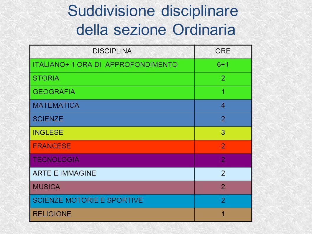 Suddivisione disciplinare della sezione Ordinaria DISCIPLINAORE ITALIANO+ 1 ORA DI APPROFONDIMENTO6+1 STORIA2 GEOGRAFIA1 MATEMATICA4 SCIENZE2 INGLESE3