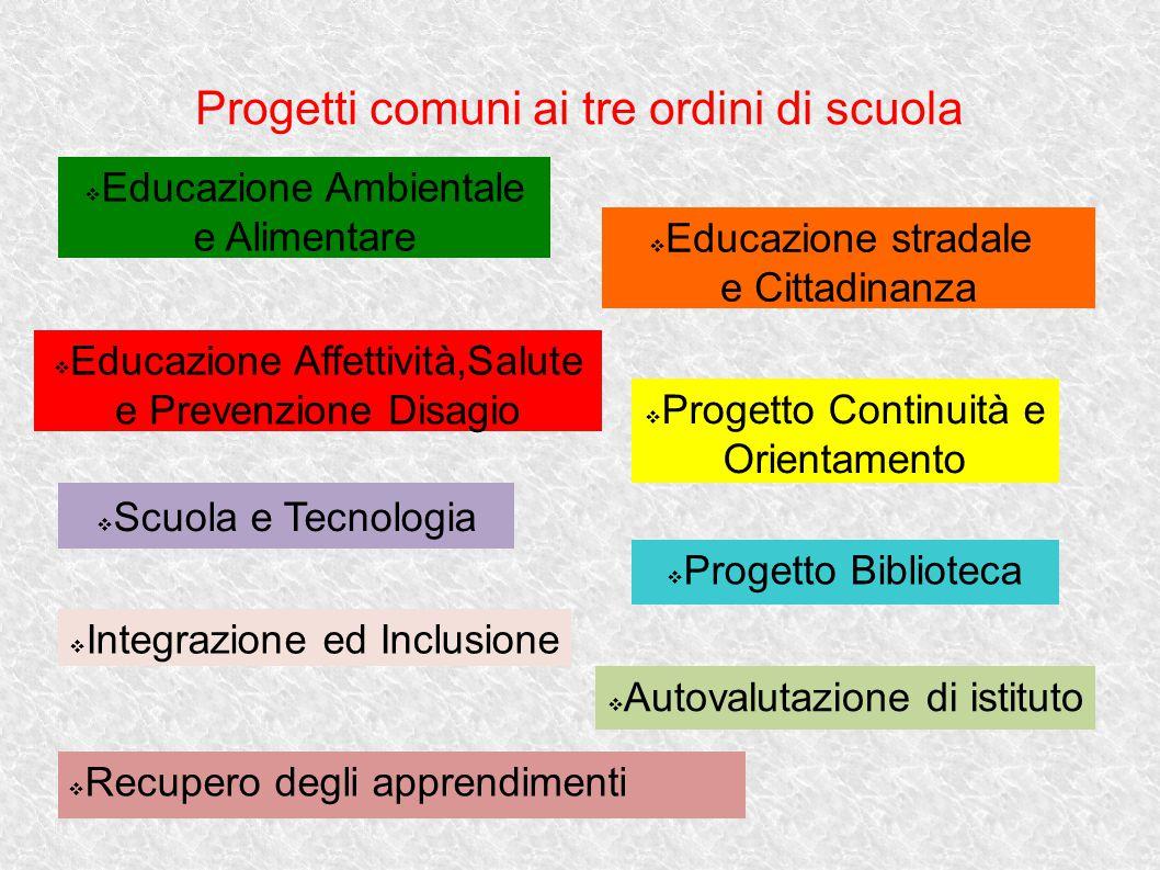Progetti comuni ai tre ordini di scuola  Progetto Continuità e Orientamento  Progetto Biblioteca  Autovalutazione di istituto  Recupero degli appr