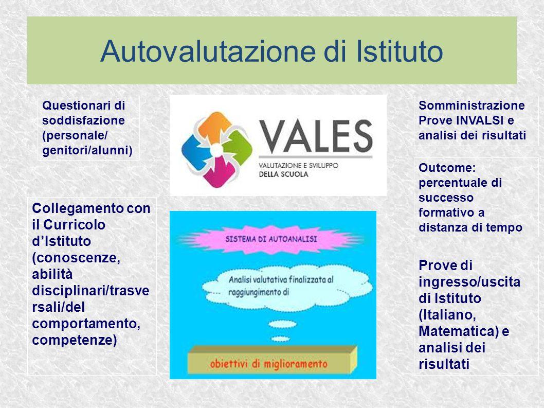Autovalutazione di Istituto Somministrazione Prove INVALSI e analisi dei risultati Prove di ingresso/uscita di Istituto (Italiano, Matematica) e anali