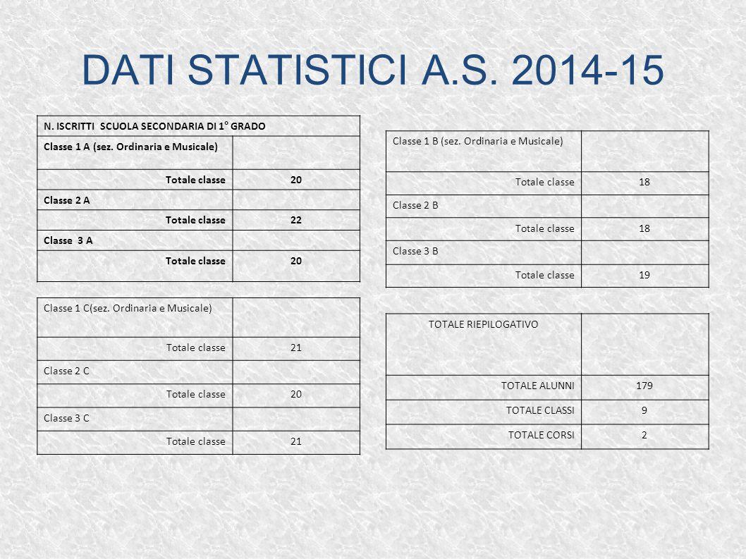 DATI STATISTICI A.S. 2014-15 N. ISCRITTI SCUOLA SECONDARIA DI 1° GRADO Classe 1 A (sez. Ordinaria e Musicale) Totale classe20 Classe 2 A Totale classe