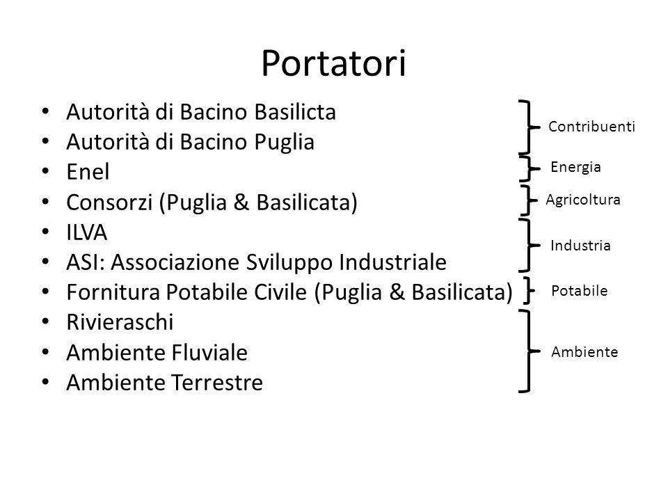 Portatori Autorità di Bacino Basilicta Autorità di Bacino Puglia Enel Consorzi (Puglia & Basilicata) ILVA ASI: Associazione Sviluppo Industriale Forni