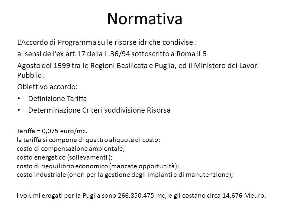 Normativa L'Accordo di Programma sulle risorse idriche condivise : ai sensi dell'ex art.17 della L.36/94 sottoscritto a Roma il 5 Agosto del 1999 tra